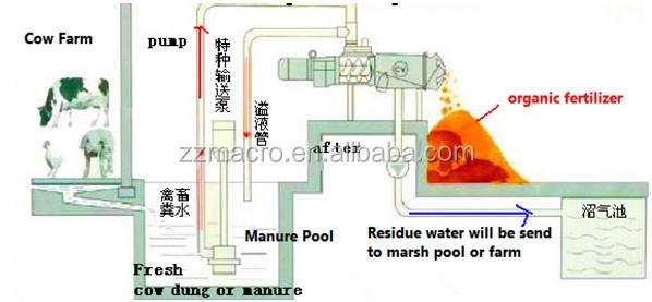 High Capacity Animal Manure Dewater /Cow Dung Dewatering Machine