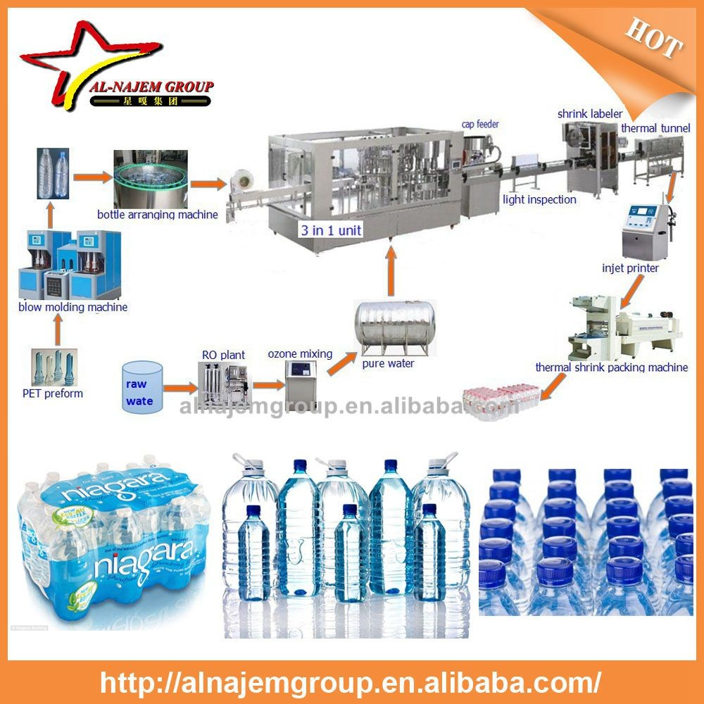 Bottled Water Filling Line / Mineral water Bottling Plant / 3-in-1 Complete Filling Production Line