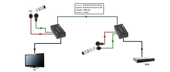 Hot Selling VOXLINK HDMI Extender over single 60m/200ft UTP Cables with Dual IR Control EU