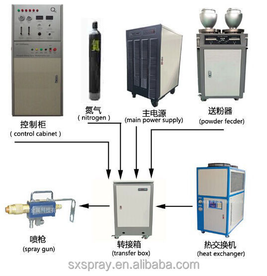 SX-80 Plasma spray machine /Powder Coating Machine/ Plasma Spraying Machine