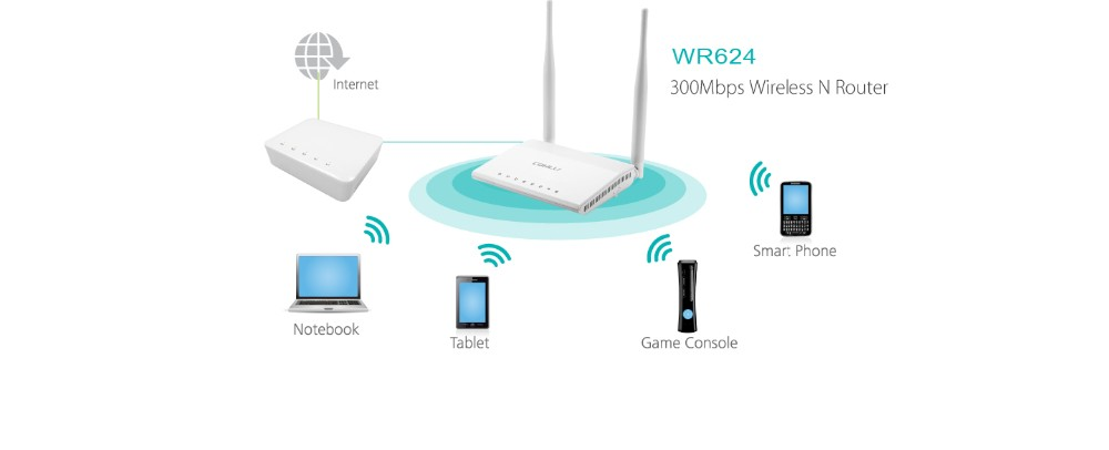 Hot selling Wireless N 100m/1000m long range wireless routers router wifiwith CE certificate