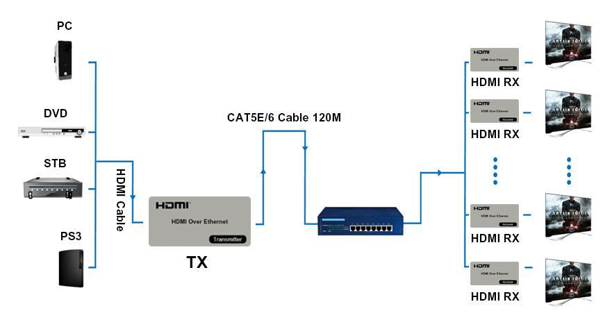 HDMI KVM Over IP Extender transmits HD display w/ high resolutions up to 120m away from HDMI or DVI-D source by CAT5e/6x1