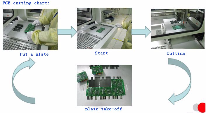 Manufacture price SMT Automatic Curve PCB Cutting Machine for PCB Separator