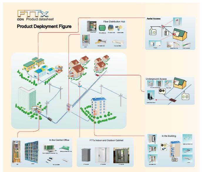 Fiberhome Patch Cord For Device Interconnection Fiber