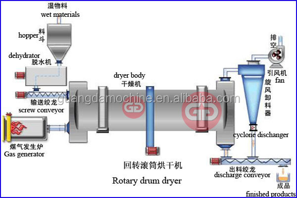 Rotary dryer for drying wood chips /rotary drum dryer's price offerede by China manufacturer
