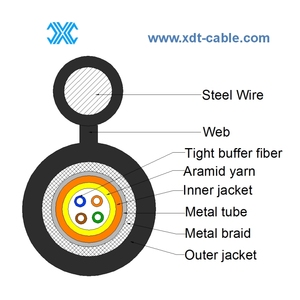 Fig.8 Type Armored Cable