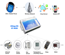Gsm smart home automation system wireless intelligent Internet of things control iot software development