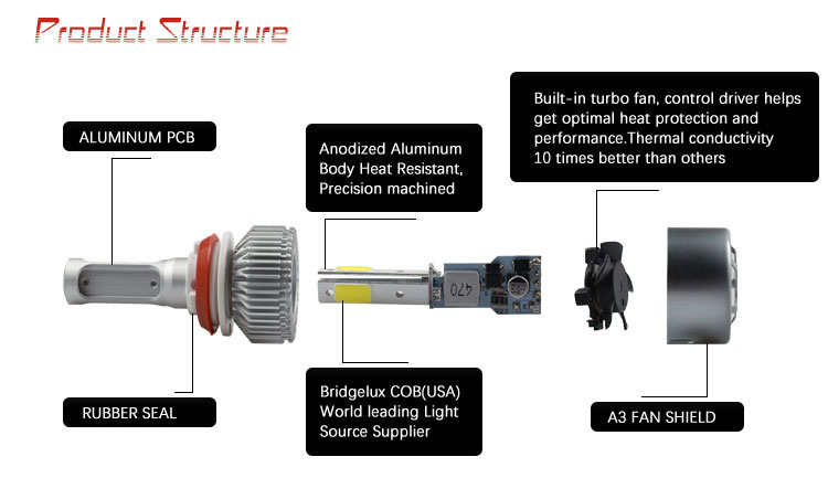 30W 3000lm high power led headlight bulb h7 auto headlamp