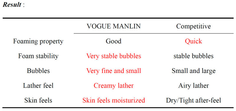 VOGUE MANLIN Extra gentle best amino acid facial cleansing foam cleanser milk cream pigmentation whitening face wash