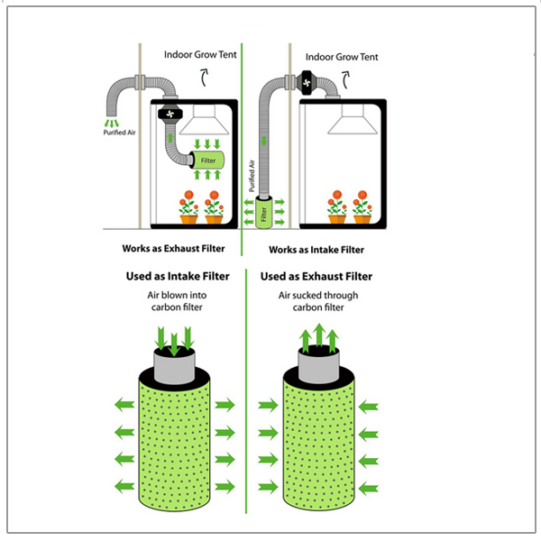 Indoor Grow System Carbon Air Filter For Greenhouse