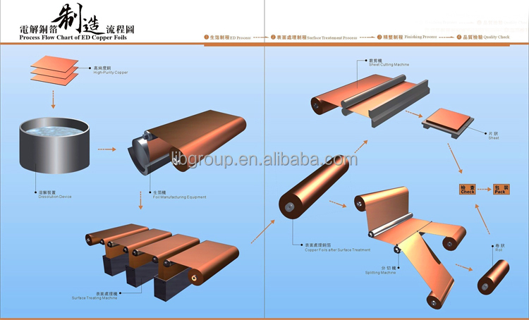 Conductive Carbon Coated Copper Foil for Lithium Ion Battery Substrate - GN-CC-Cu-20
