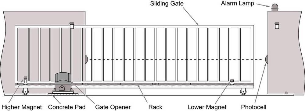 Lockmaster automatic gate operator motor operated sliding