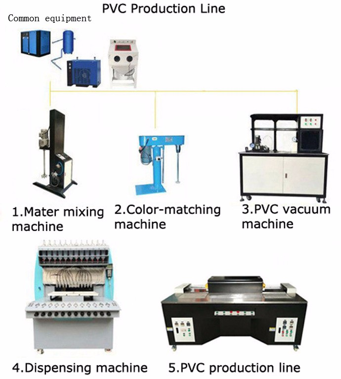 PVC production line to make all kind of PVC products