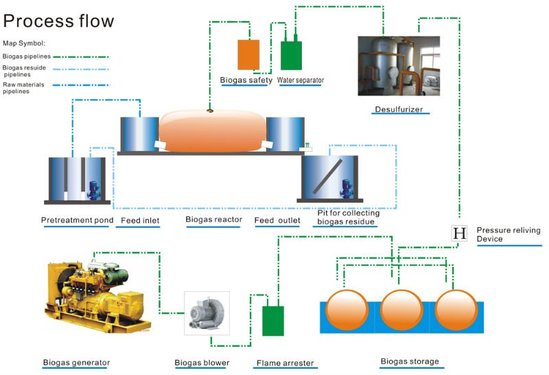 From waste to energy Biogas System (OEM)