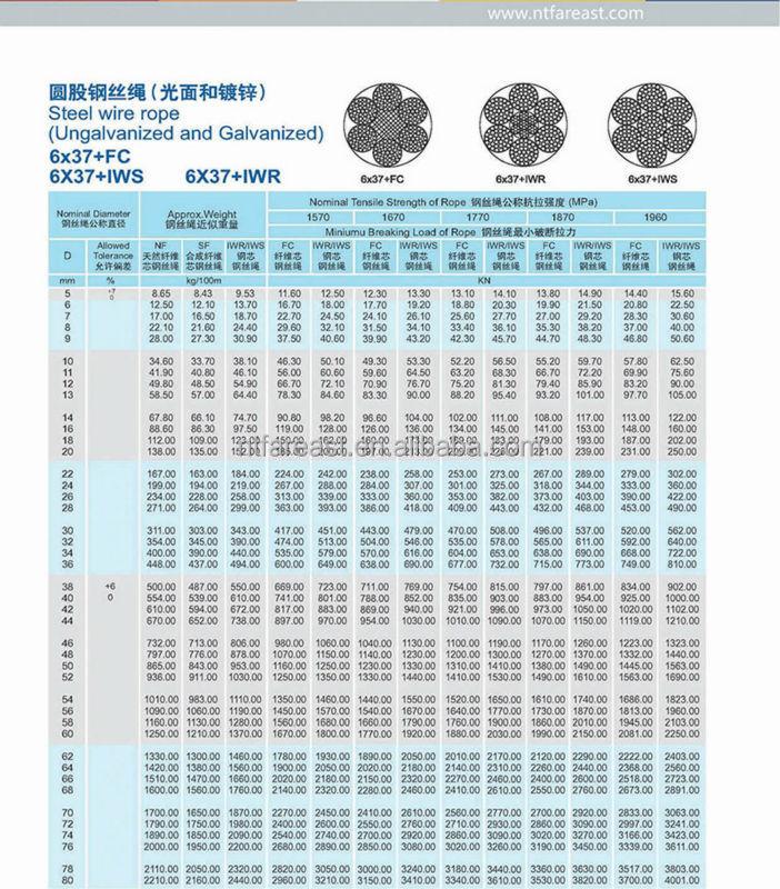 Wire Rope Reel Capacity Chart - Dolgular.com