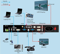 LED display video proceccor led video wall processor 850M with Video, VGA,DVI,USB port