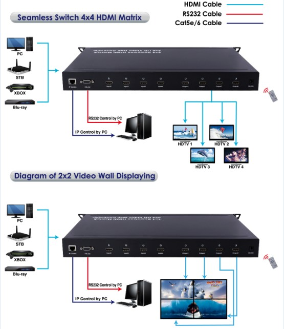 Seamless HDMI 4x4 Matrix/Switch and HDMI 2X2 Video Wall Professor, Support RS232, Lan Control