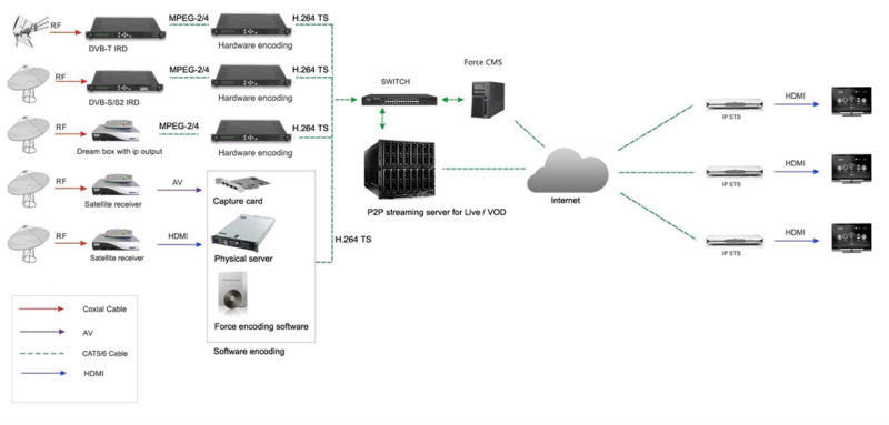 HD IPTV streaming server system, IPTV/OTT total solution