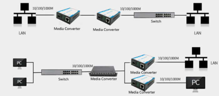 High Availability Fiber Optic Media Converter , Single Fiber Media Converter