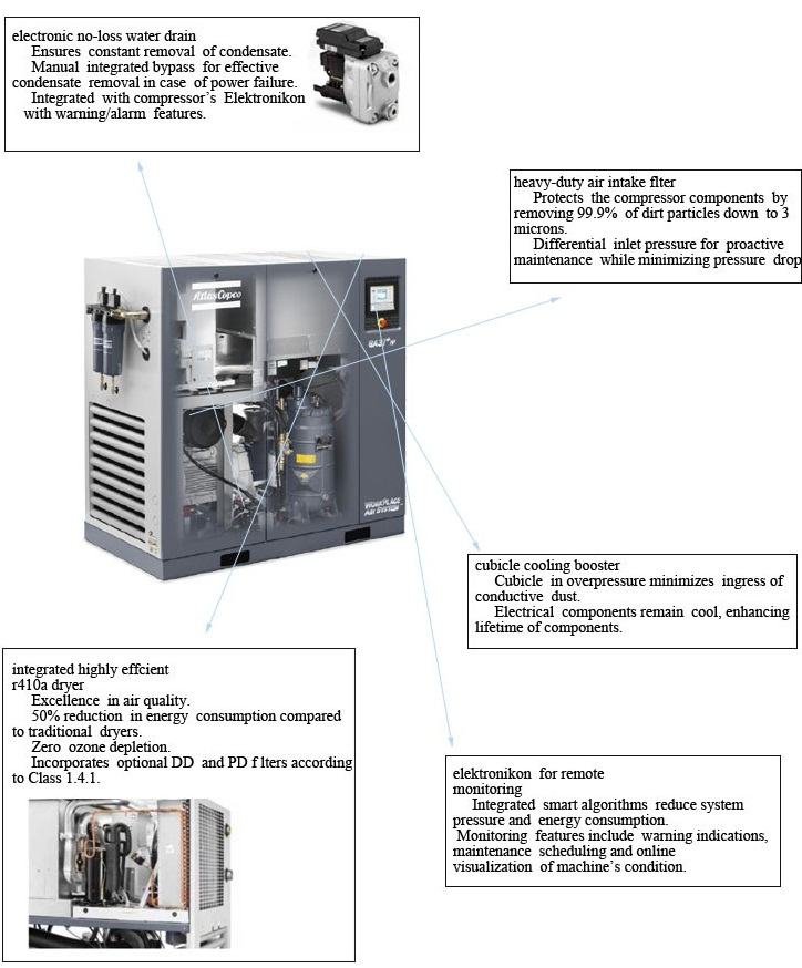 Best price electric oil less Atlas Copco screw air compressor for sale