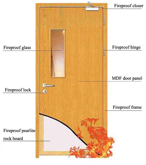BS476 standard 0.5hr / 1hr /1.5hr wood fire door, View 0.5hr fire ...
