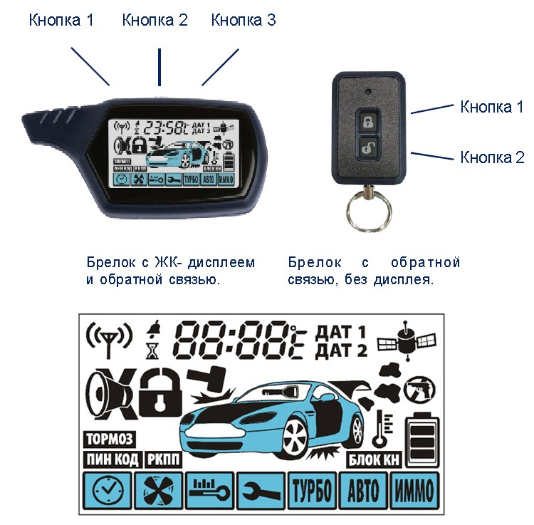 Russia Ukraine High Level Dialog two way starlionr car alarm system with nice LCD remote engine start