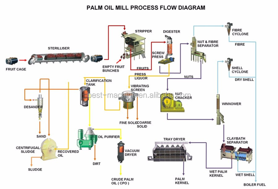 Lower price palm oil production line in Indonesia
