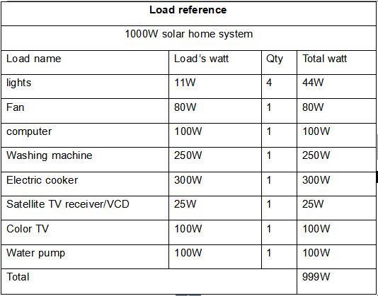 1000 Watt Solar Panel System For Small Homes/ Pv Solar ...