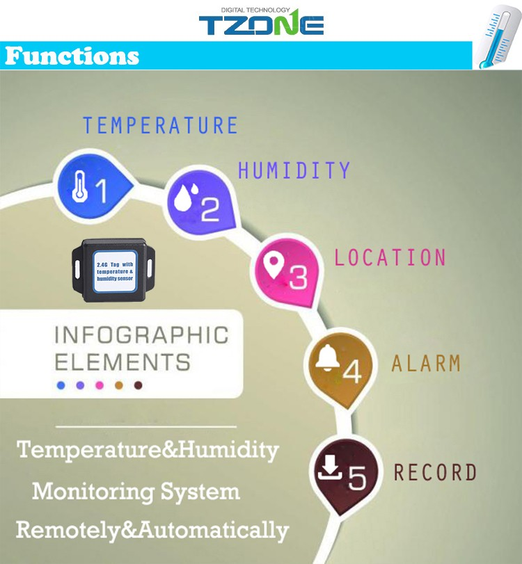 Temperature monitoring system 2.4G RFID temperature and humidity sensor active Tag