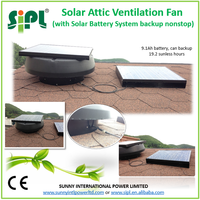 SUNNY ventilation fan 30W 14 inch with 9.6Ah Solar Battery System DC solar roof fan