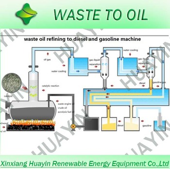 Waste engine oil recycling machine to diesel buy waste for Used motor oil recycling equipment