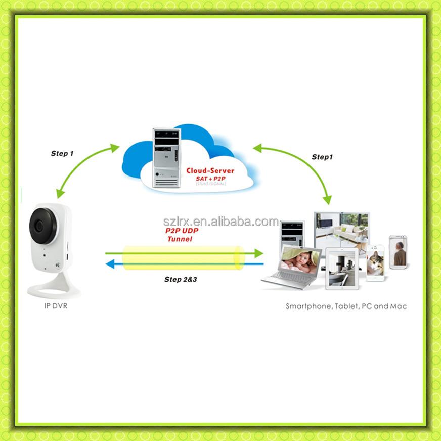 Oem surveillance smart home alarm system 720p indoor for Smart home alarm system