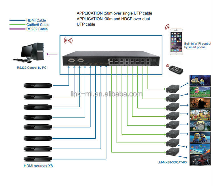wi fi hdmi matrix diagram