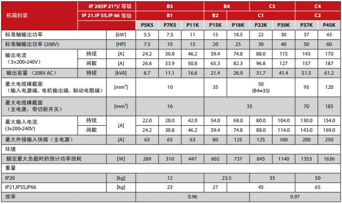 fc102p22kt4 vlt fc102 series inverters of danfoss view fc102p22kt4 vlt fc102 series inverters of danfoss