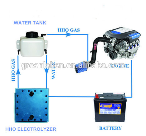 Fuel Saving Hydrogen HHO PEM / SPE Generators Titanium Electrolyzers Fuel Cells For Cars Trucks Vehicles