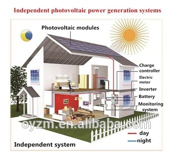1KW 2KW 3KW 5KW 10KW off grid solar power generator system home cetificates with ISO9001 CCC CQC CE,OHSAS18001
