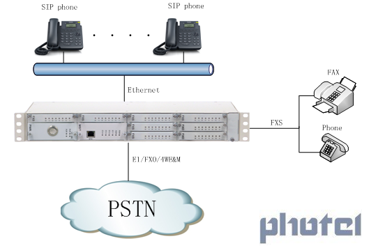 ip pabx/hotel pbx/office pbx