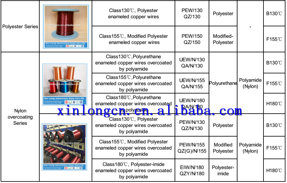 Magnet wire gage diameter gallery wiring table and diagram sample magnet wire gage diameter gallery wiring table and diagram fine magnet wire gauge chart images electrical greentooth Images