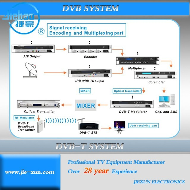 DVB T2 System Solution with Downconverter