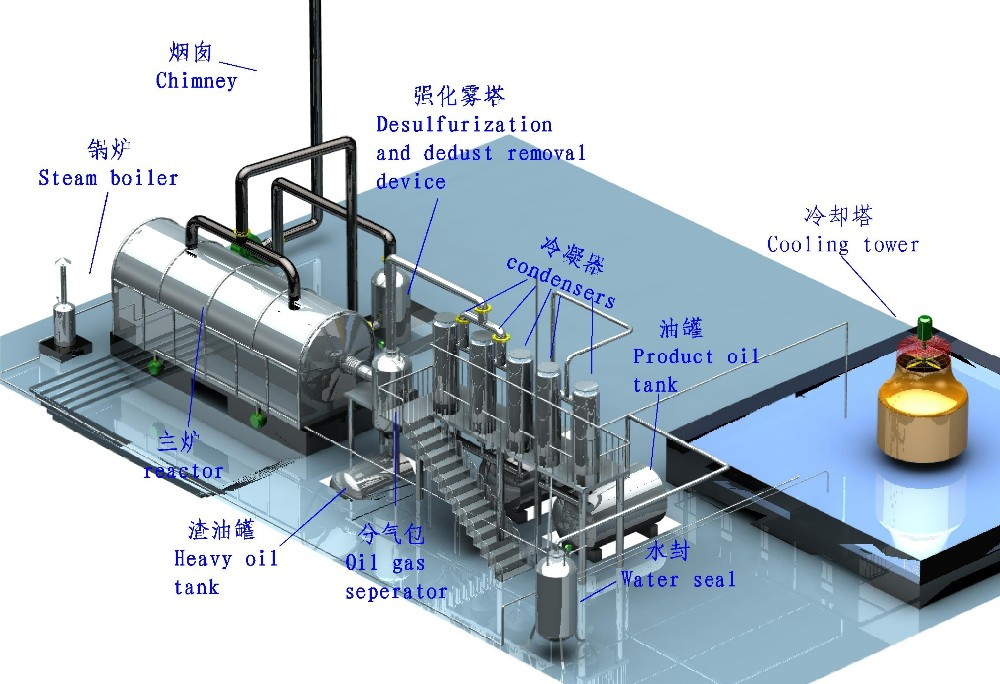 Latest Design for 2016.waste tires pyrolysis plant with enveronmental protection