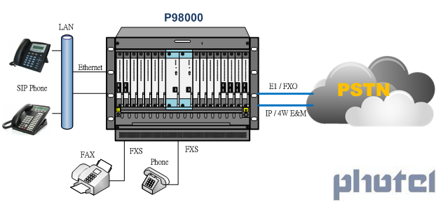 240 co ports/240 chs PBX IPPBX TELEPHONE SYSTEM