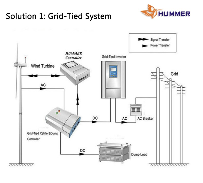 100KW wind power equipments home use wind turbine