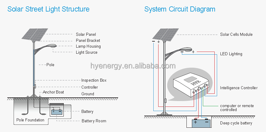 HYE Hot Solar Street Light System country road lighting island road lighting
