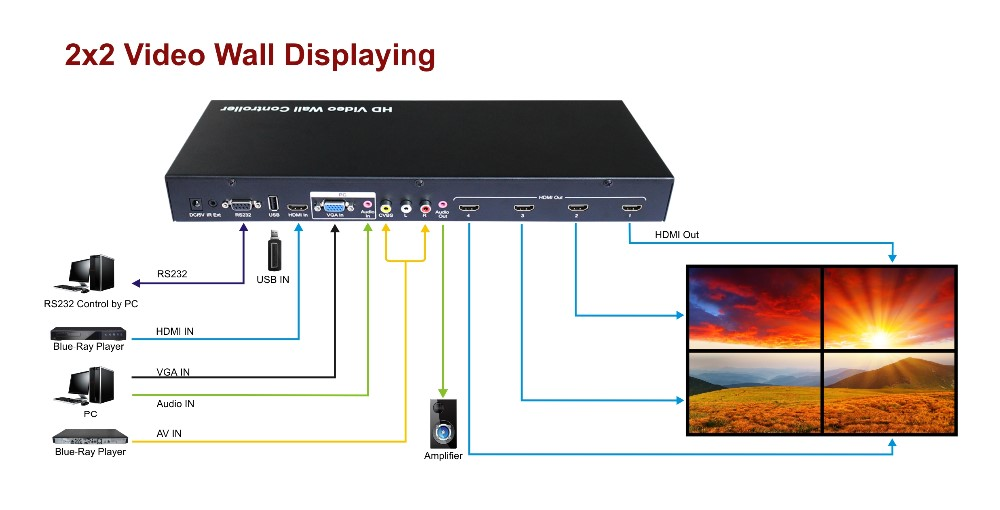 HDMI 1 in 4 out Video wall controller Support HDMI, VGA, CVBS, USB input and 4 HDMI output, with RS232 control