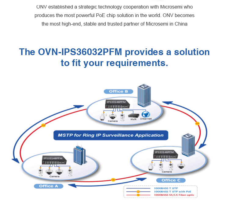 China supplier ONV brand ONV-IPS36032PFM industrial POE switch