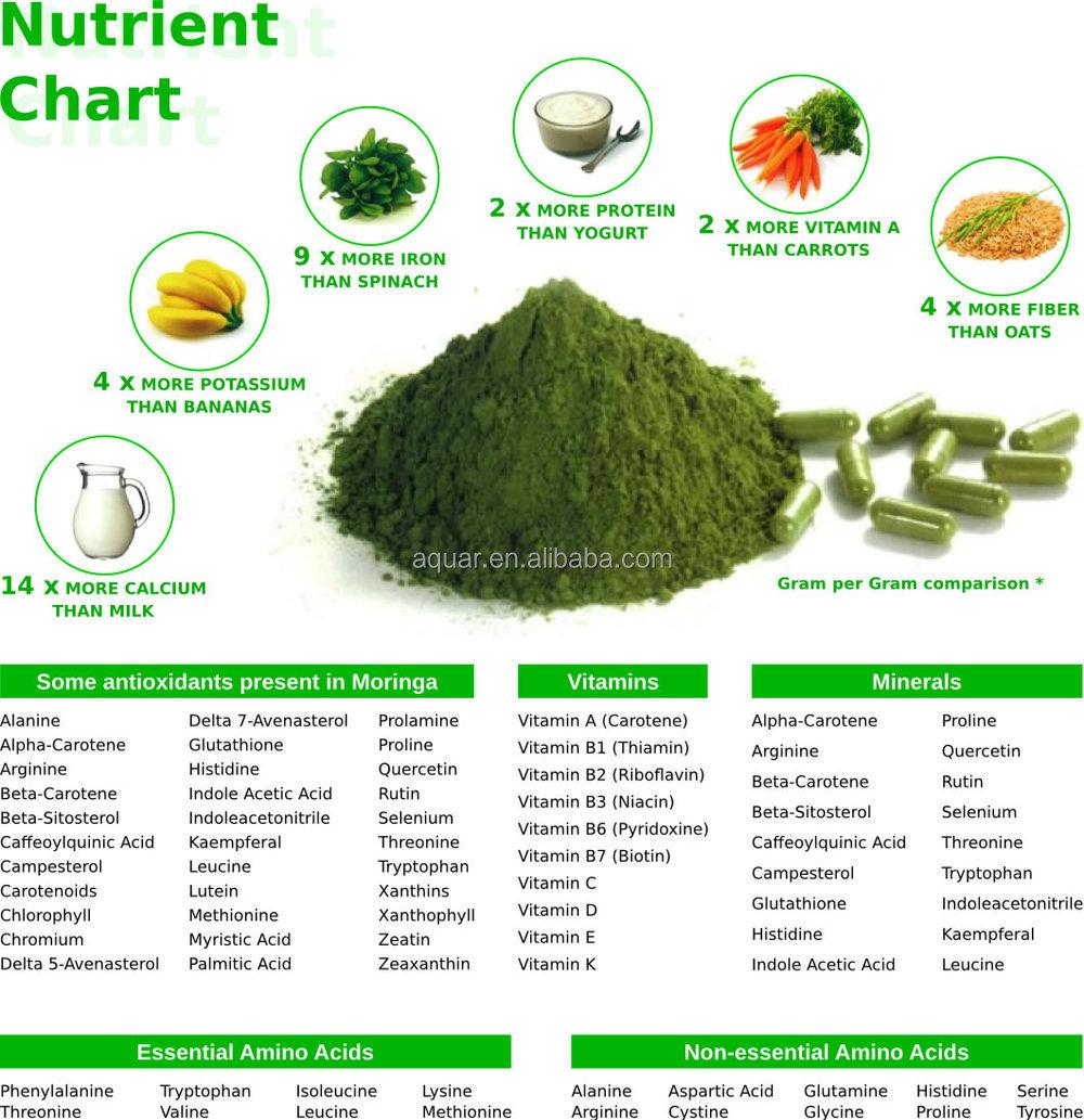 moringa nutrient.jpg