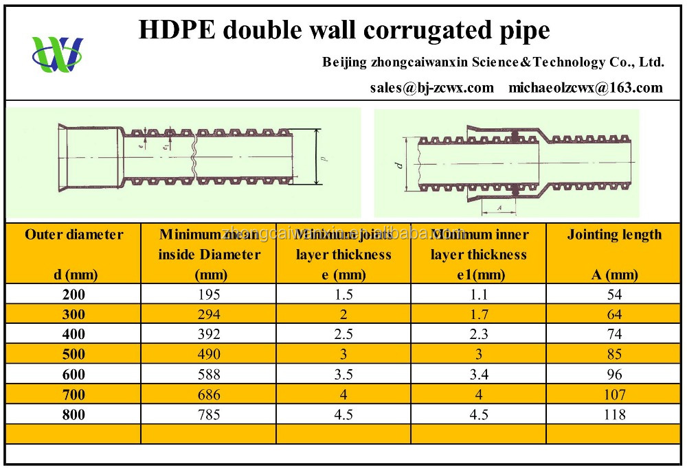 Hdpe Double Wall Corrugated Pipe Buy Hdpe Double Wall