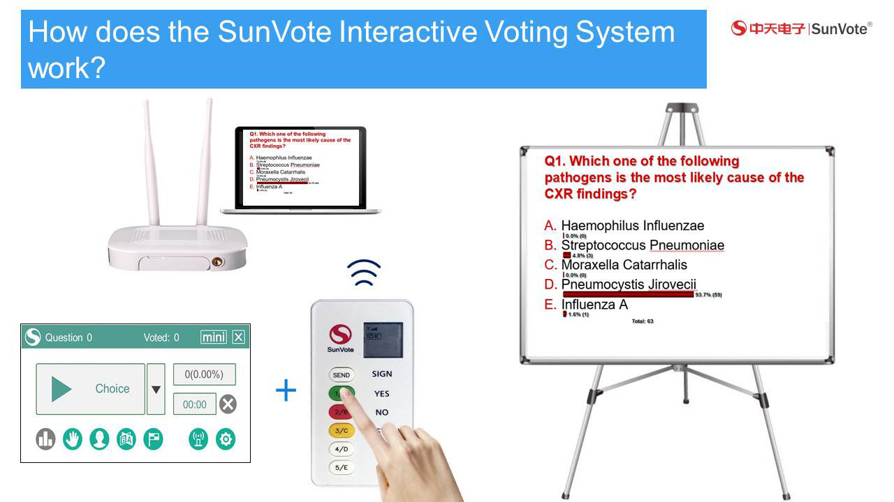 SunVote Audience Voting Keypads for Conferences and Training Sessions