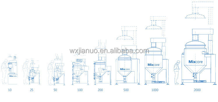 Mixcore - Industrial Inline High Shear Mixer Disperser Homogenizer Emulsifyer Mulser