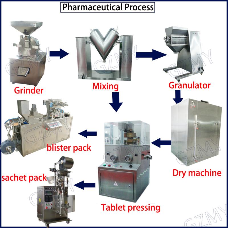 Pharmacetuical preoscess